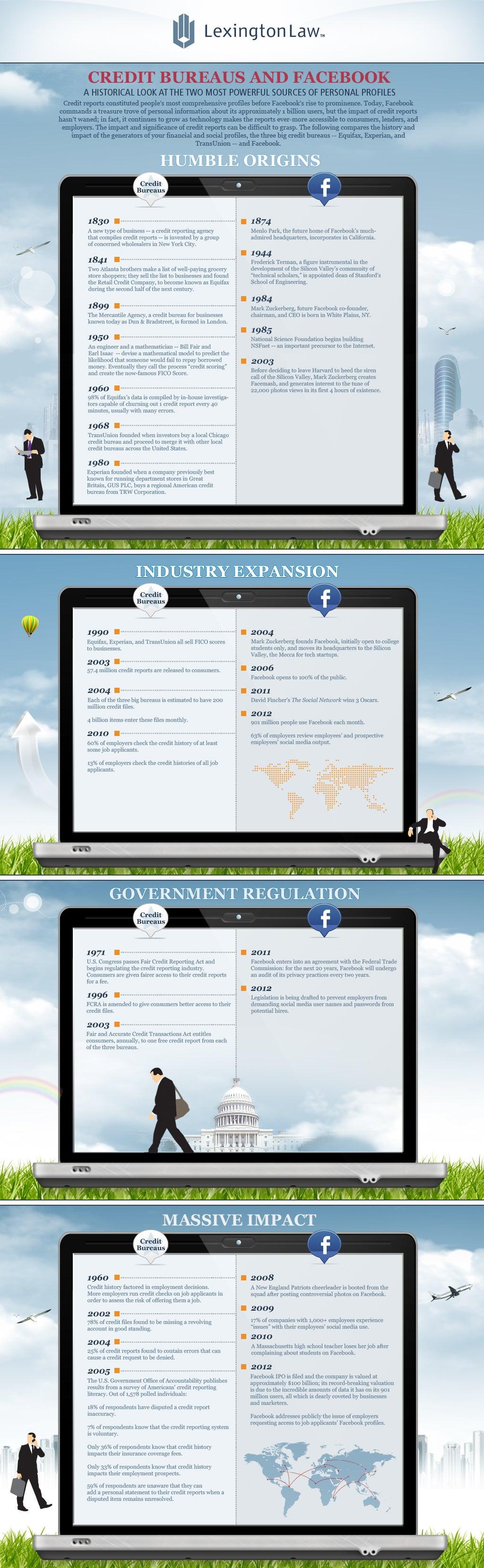 Credit Bureaus and Facebook