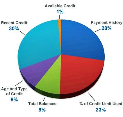 банковская карта миг кредит
