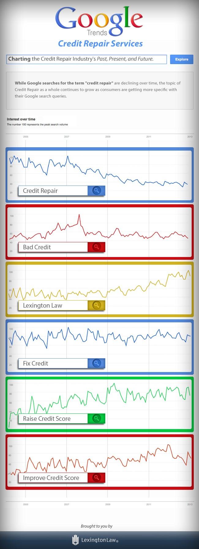 Google Trends of Credit Repair Services