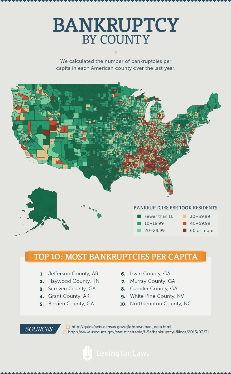 Bankruptcy By County