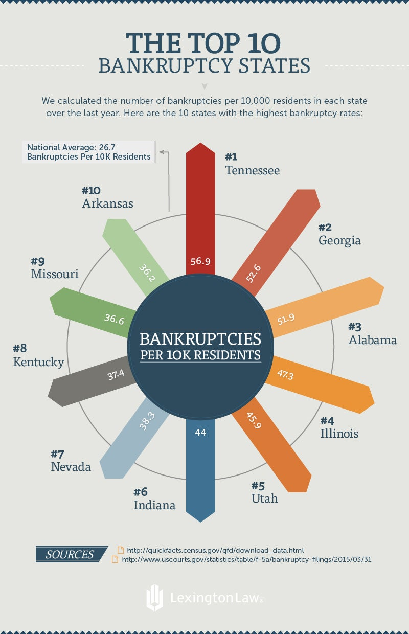 Top Ten Bankruptcy States