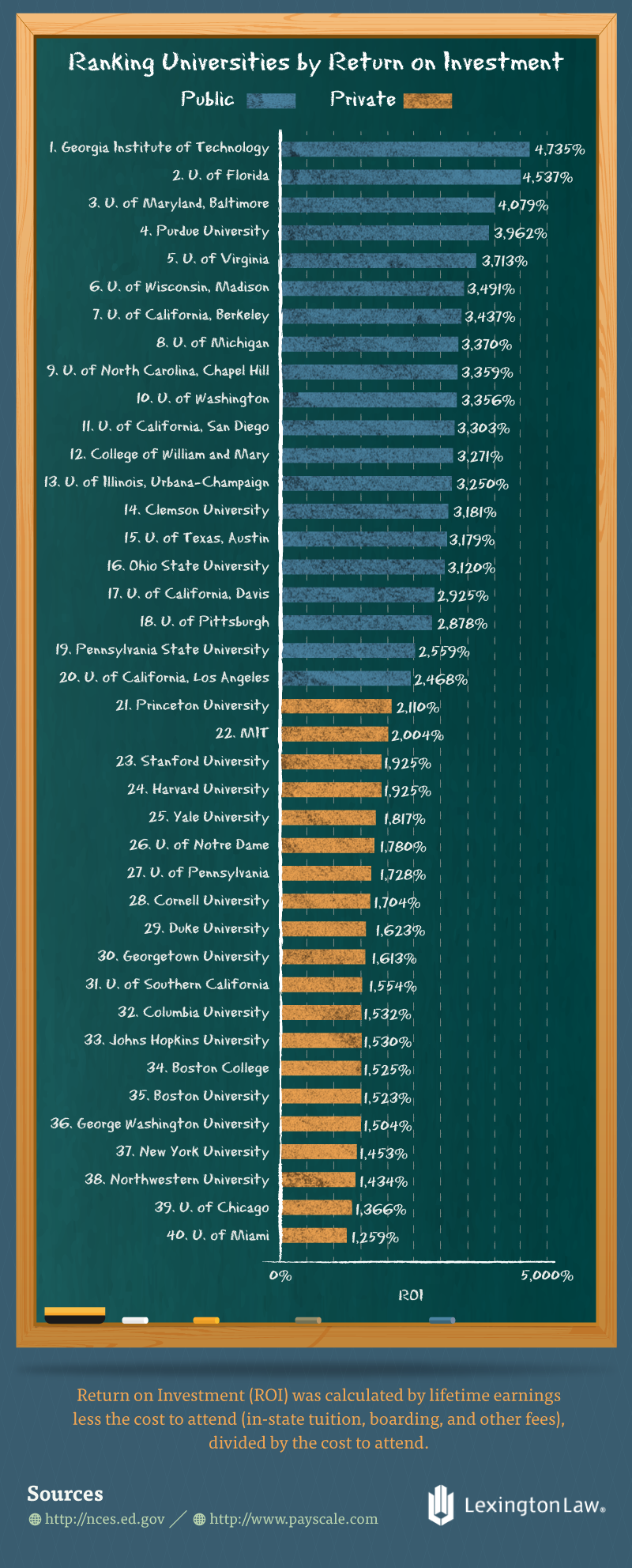 Ranking Universities ROI