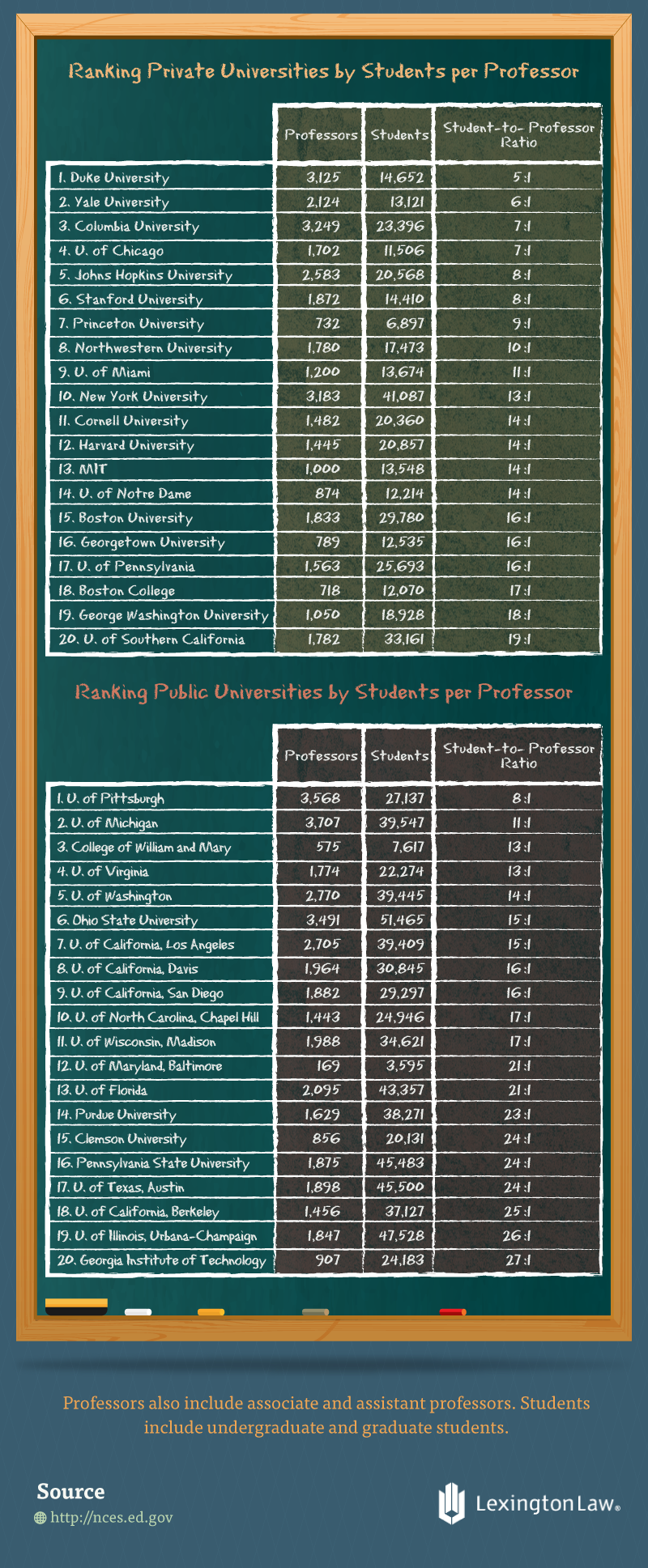 Rankings Private vs Public Students per Professor
