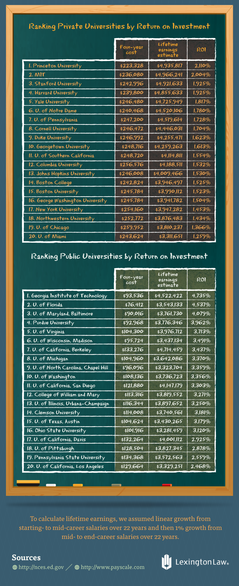 Rankings Private vs Public Universities