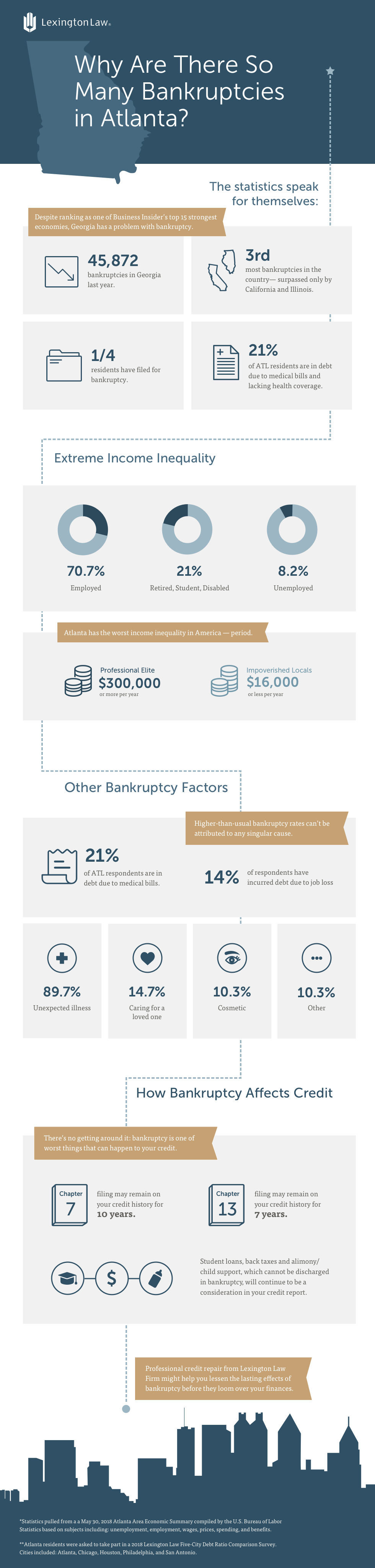 Atlanta Bankruptcy InfoGraphic
