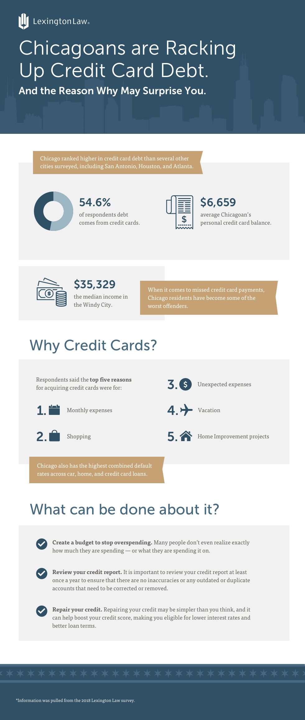Credit Card Debt in Chicago