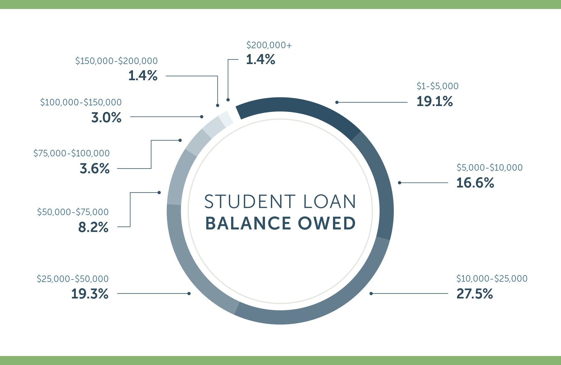 student loan debt statistics for 2018 - lexington law