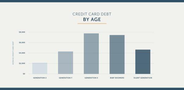 credit-card-debt-age