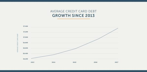 growth-of-credit-card-debt