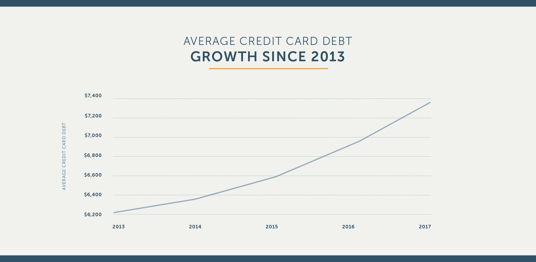 causes of credit card debt