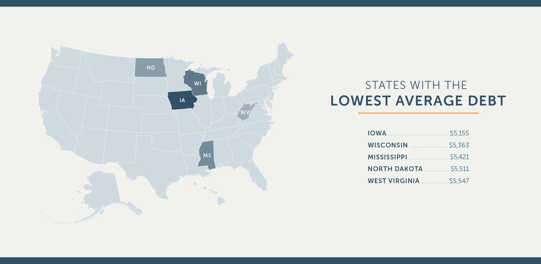 lowest-average-debt