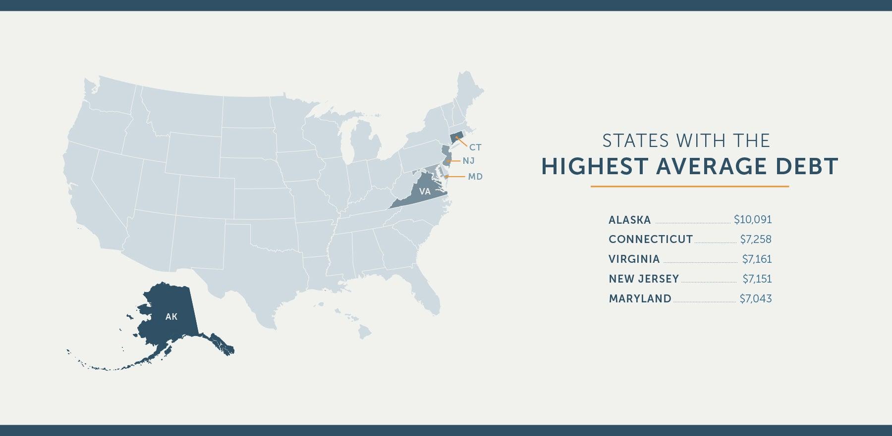highest-average-debt