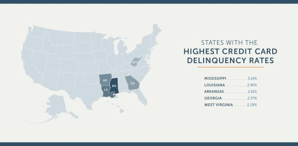 highest-delinquency-rate