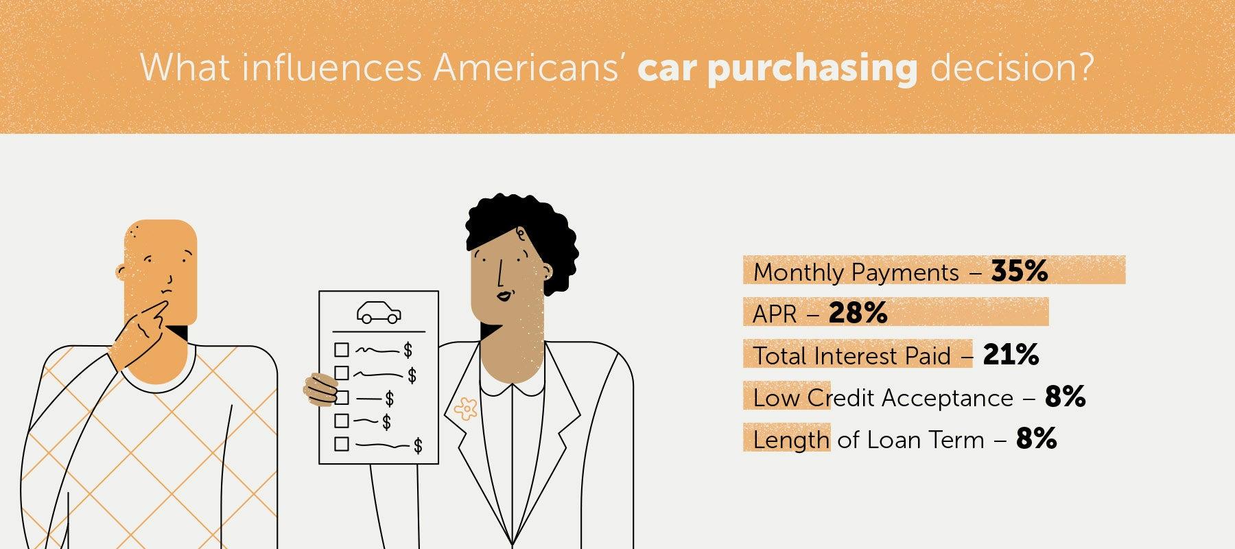 American-auto-loans-5