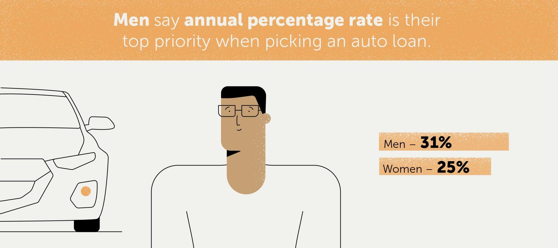 men-auto-loan