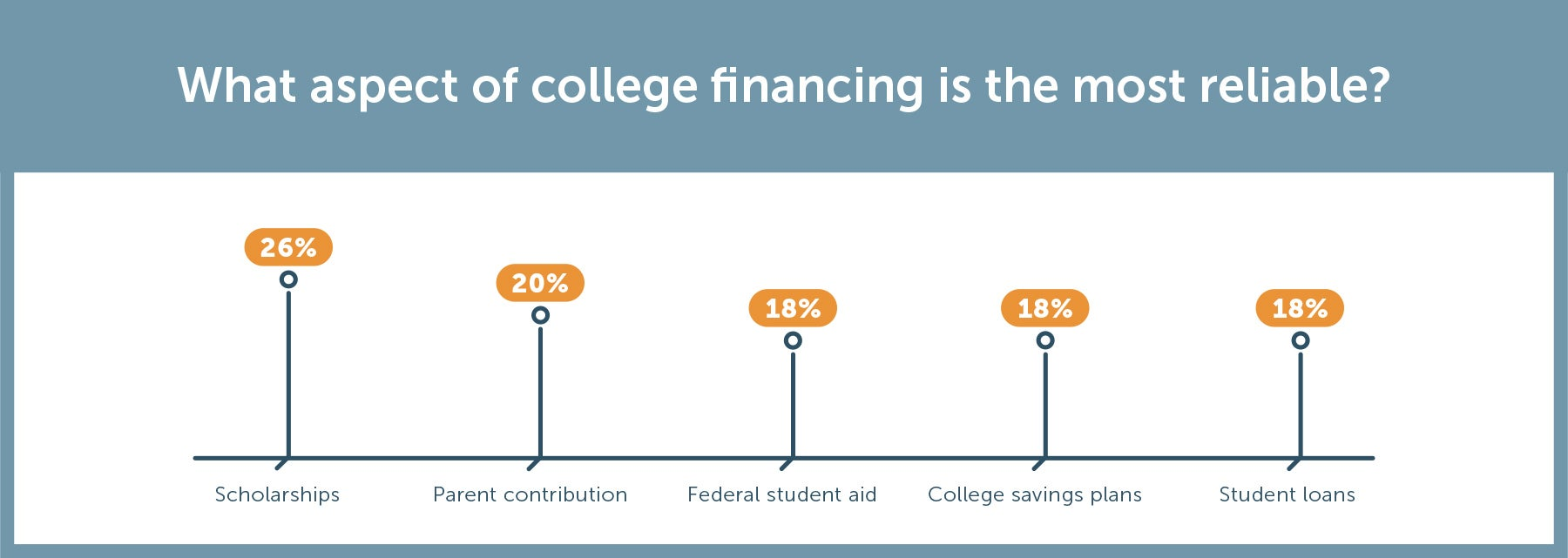 26% of students find scholarships the most reliable way to pay for college