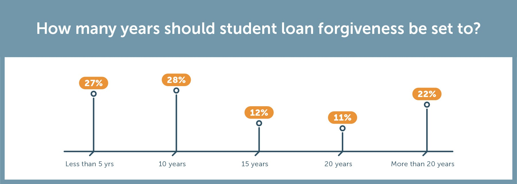 Americans opinions of student loan forgiveness