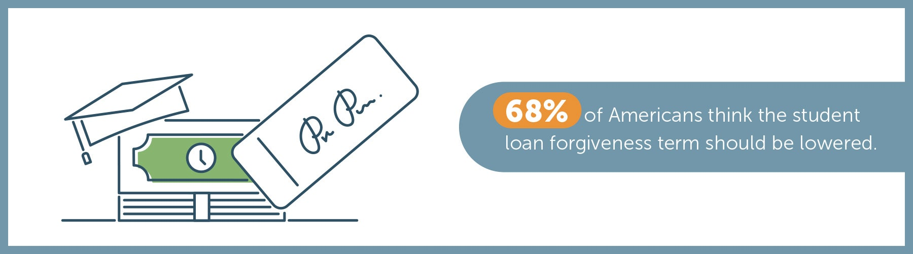 68% of Americans think the student loan forgiveness term should be lowered