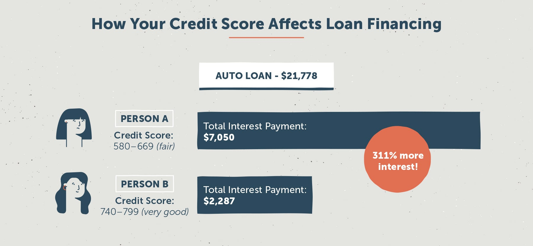 We've compiled a list of the most important statistics you should know  about credit scores. This information could help you make critical  decisions ...