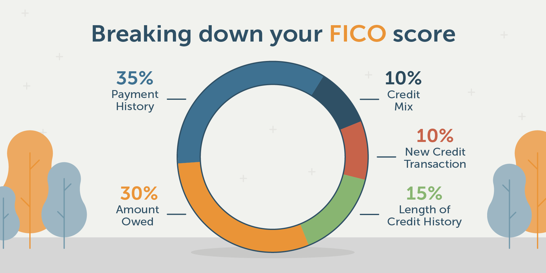 breakdown of the 5 fico score factors