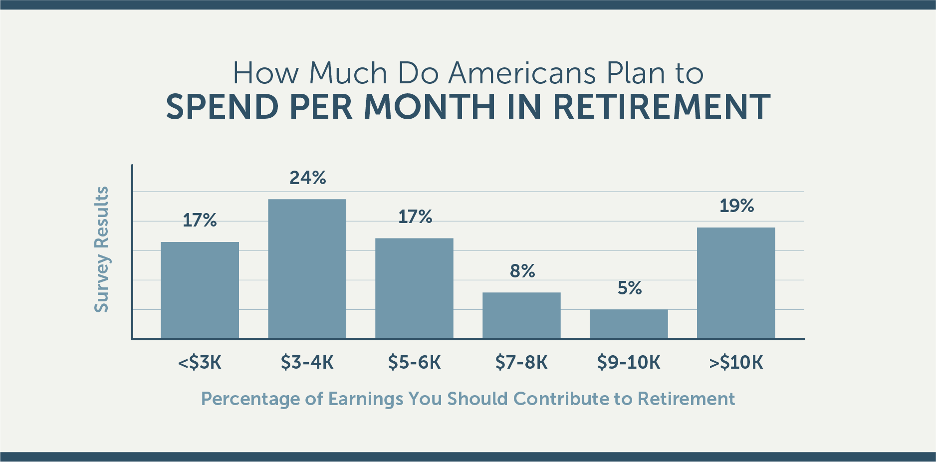 POLL: How much do Americans know about retirement
