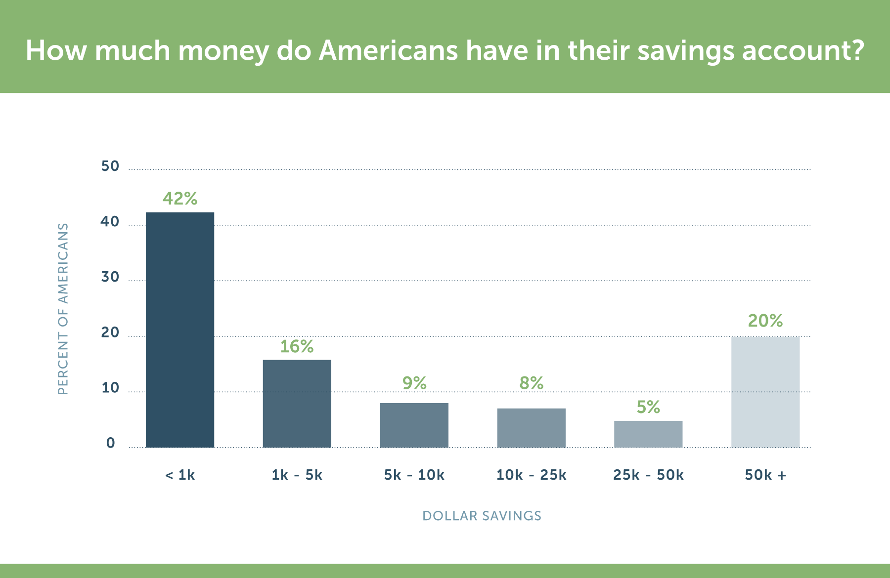 how much americans have in their savings account