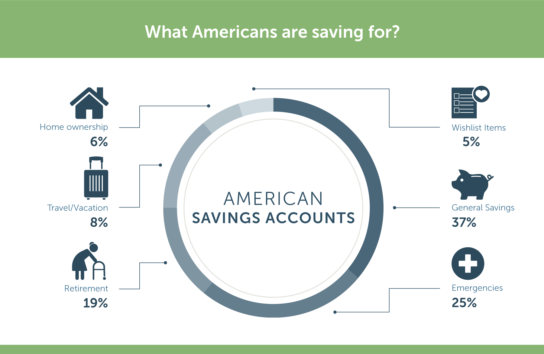 what americans use their savings account for