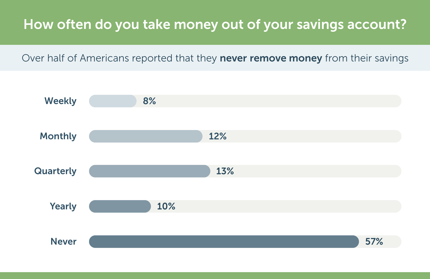 how often do americans touch their savings account