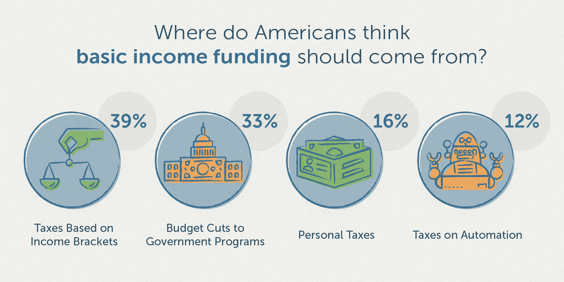 where americans think basic income funding will come from in America