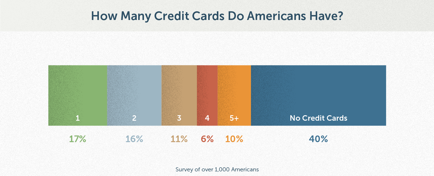 financial-maintenance_chart_how-many-credit-cards-americans-have