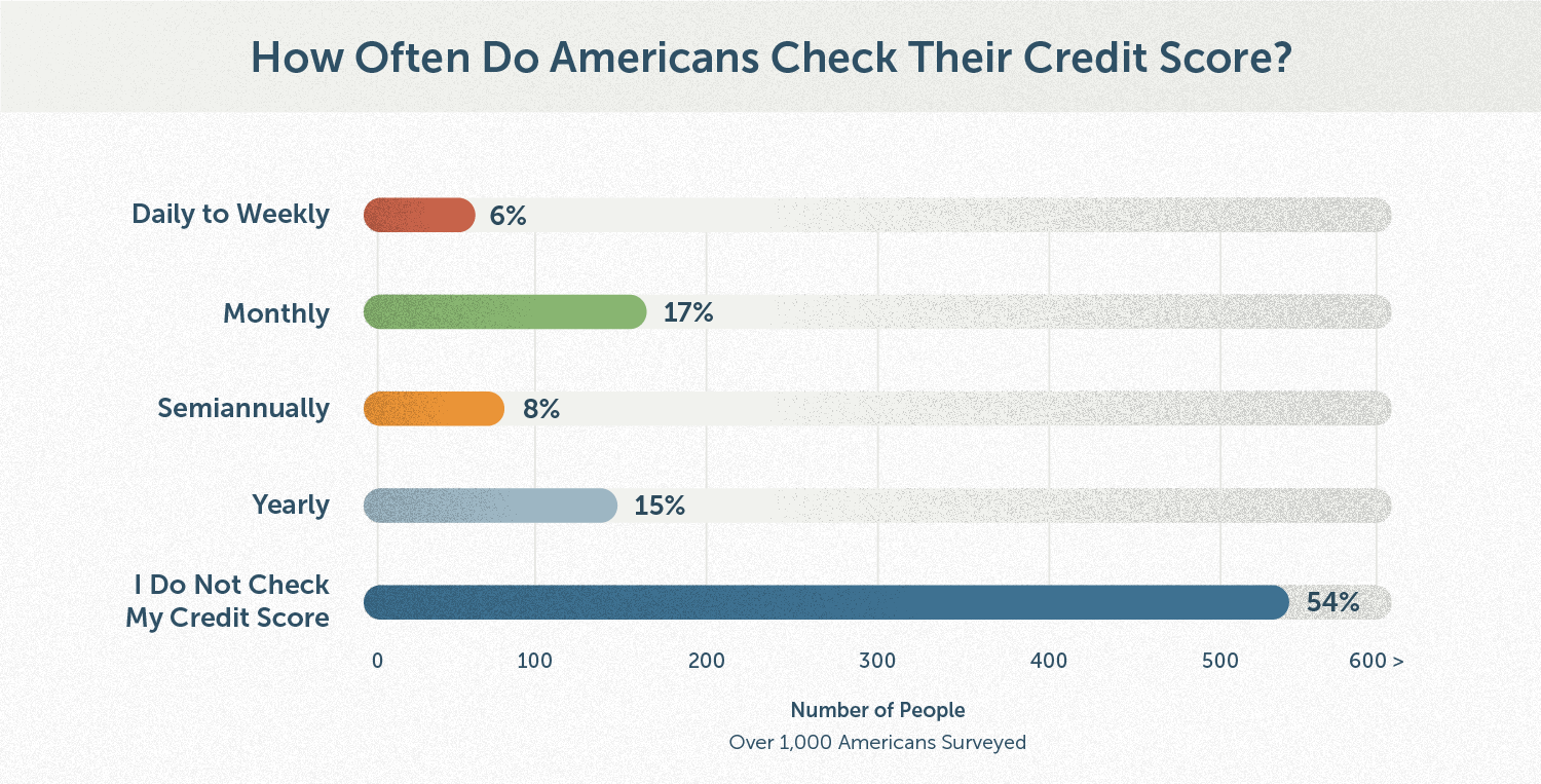 financial-maintenance_chart_how-often-americans-check-credit-score