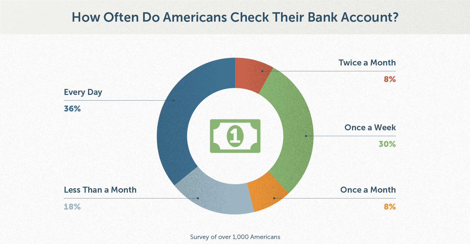 financial-maintenance_stat_how-often-americans-check-bank-account