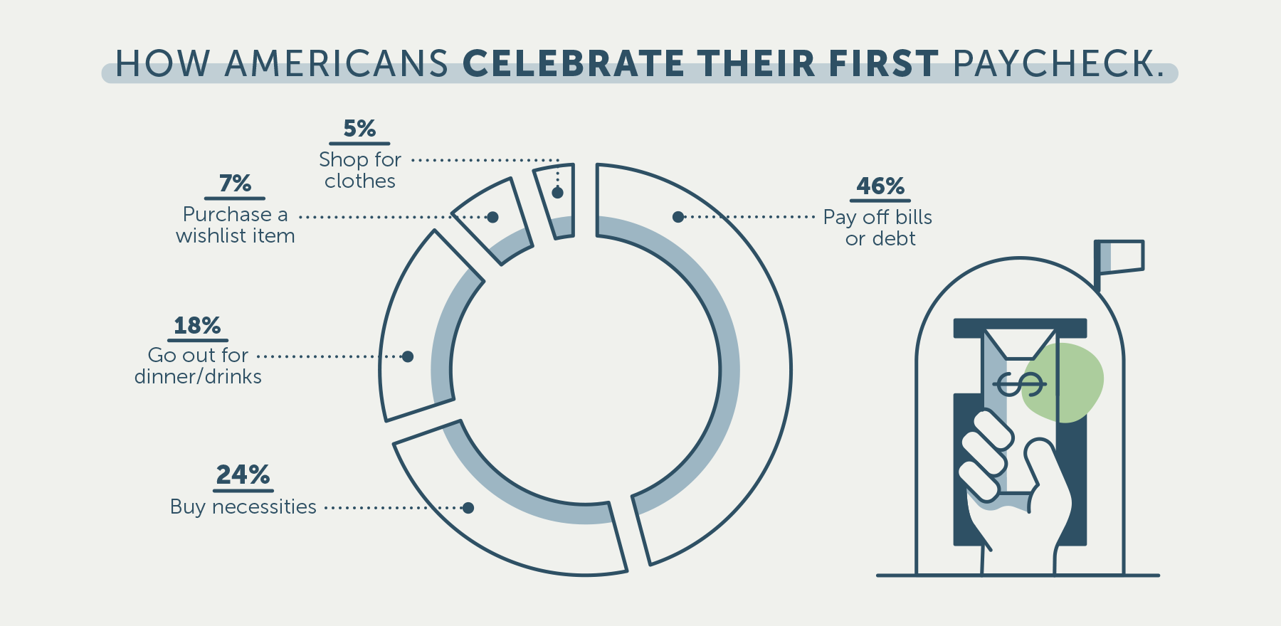 graph of poll results showing how americans would celebrate their first paycheck
