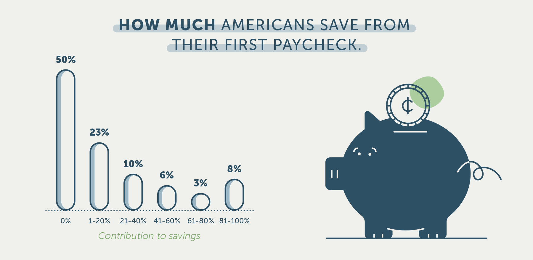 graph showing how much americans saved from their first paycheck