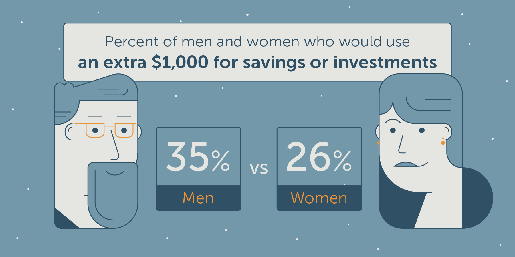 men are more likely to save money than women