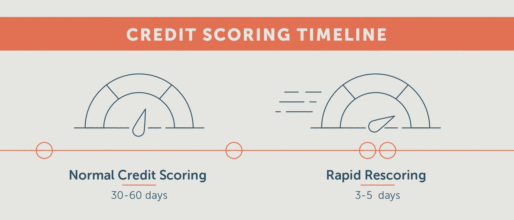 timeline showing the difference between normal credit scoring and rapid rescoring