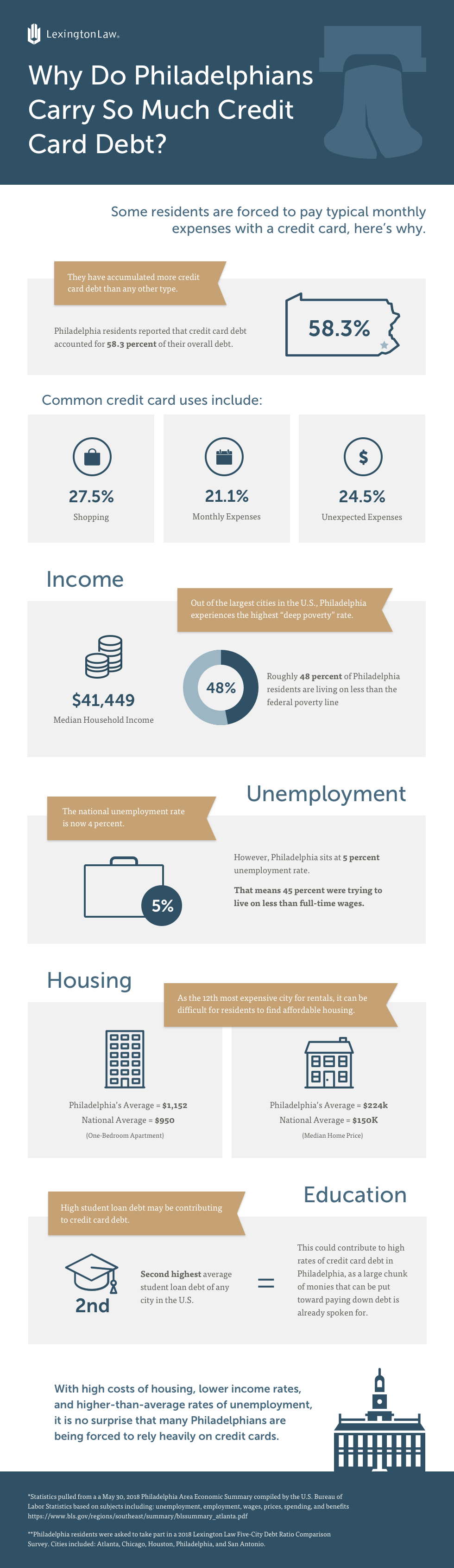 Philadelphia_Credit_Card_Debt_Infographic