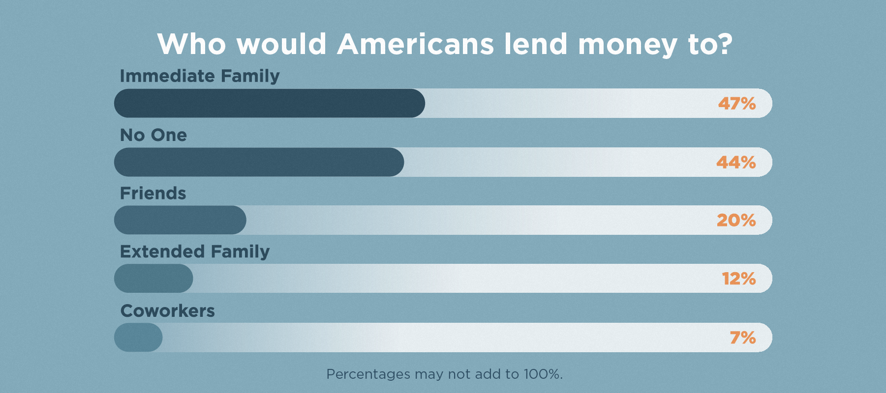 graph of people americans would lend money to