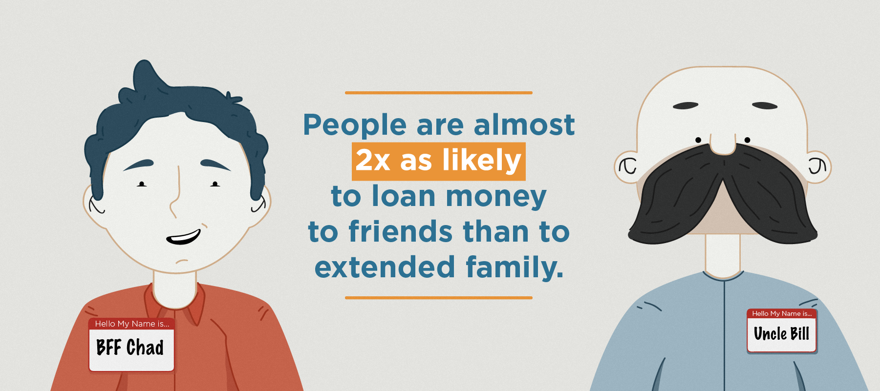 people are 2x as likely to loan money to friends than to extended family