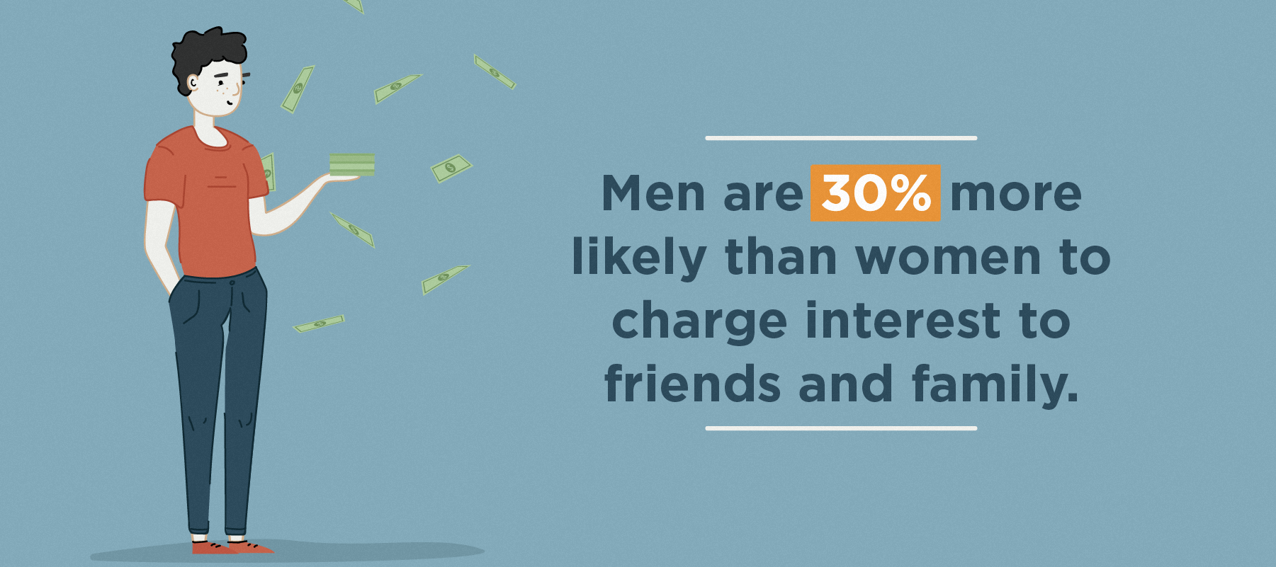 men are more likely to charge interest