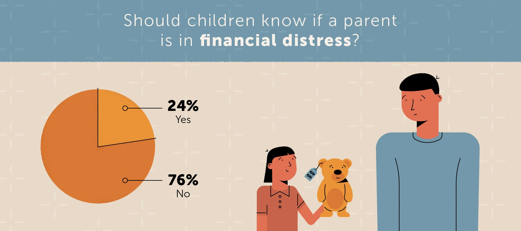 chart showing 24 percent of americans think children should know if their parent is in financial distress