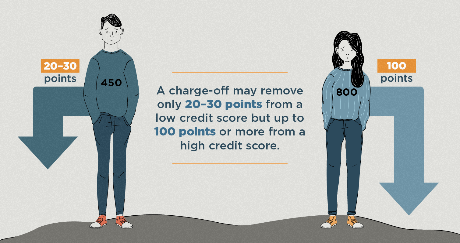 charge-off removes points from credit score