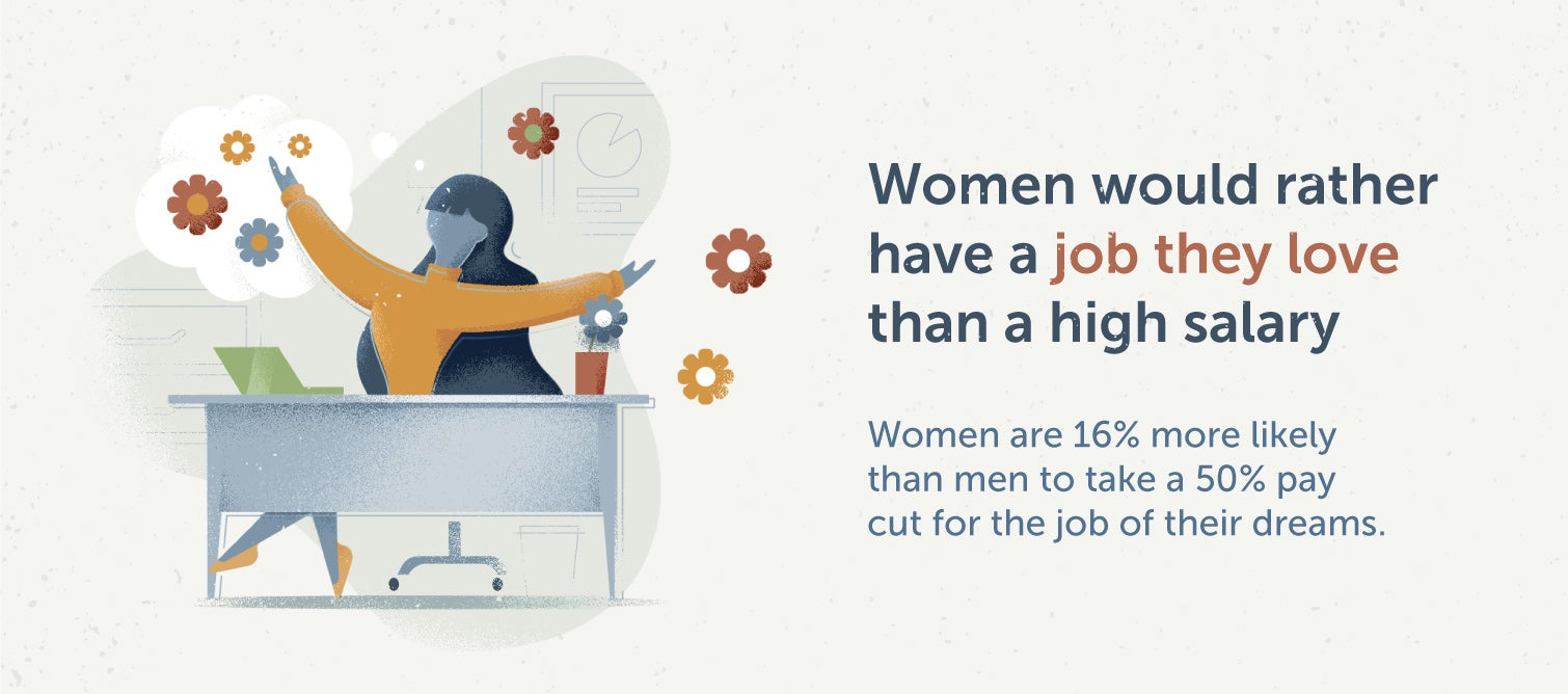 women want a job they love more than a high salary