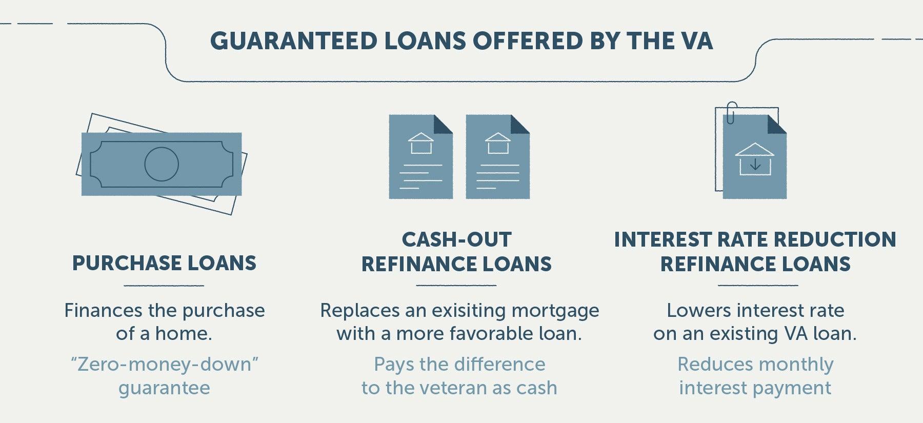 loans from VA