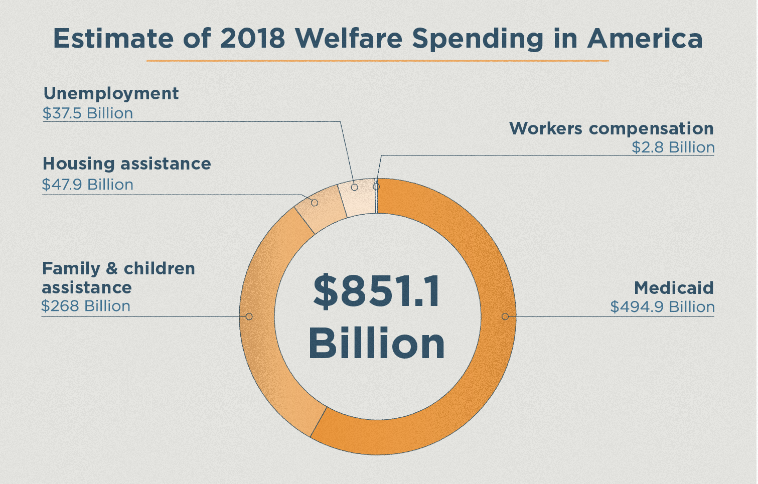 pi chart of 2018 Federal welfare budget