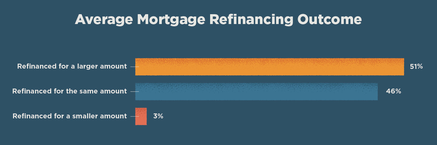 graph showing average outcomes of mortgage refinancing