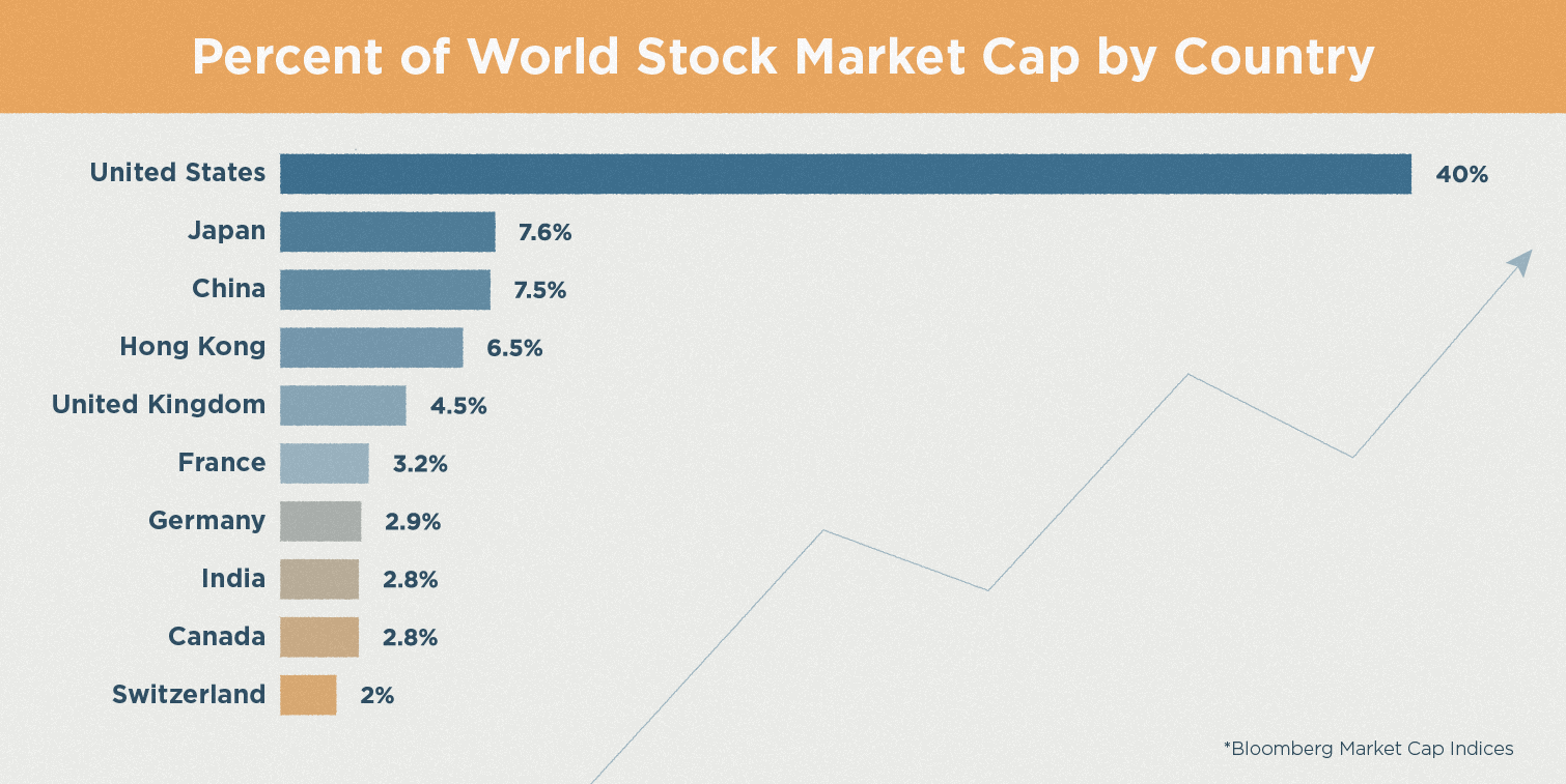 percent of world stock market cap by country