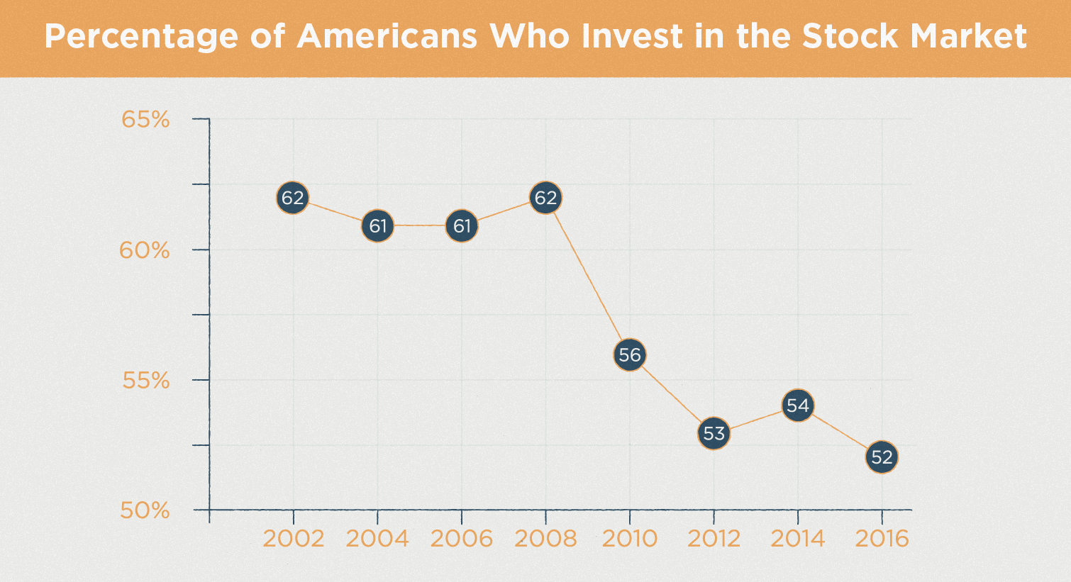 percentage of americans who invest in the stock market