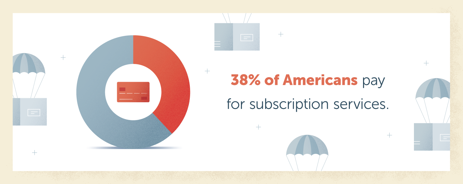 percent americans are paying for subscriptions