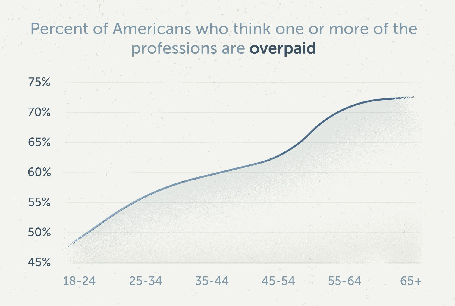 younger americans are less likely to think a profession is overpaid